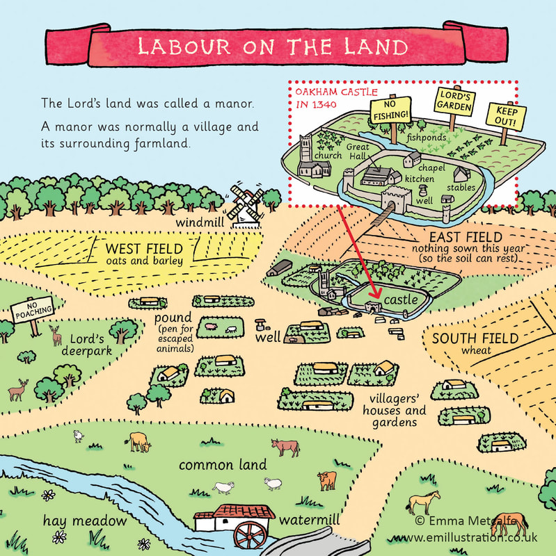 Illustrated map of manor/lords land/village during Middle Ages by Emma Metcalfe